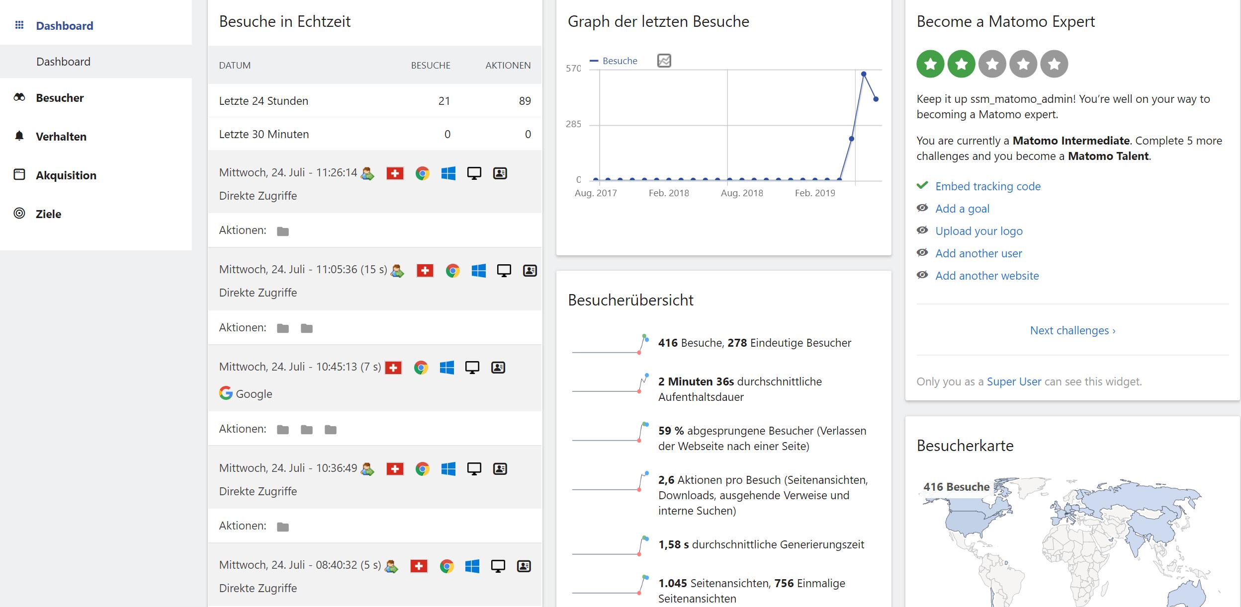 Matomo, die Alternative zu Google Analytics - Dashboard - Übersicht über die wichtigsten Ereignisse